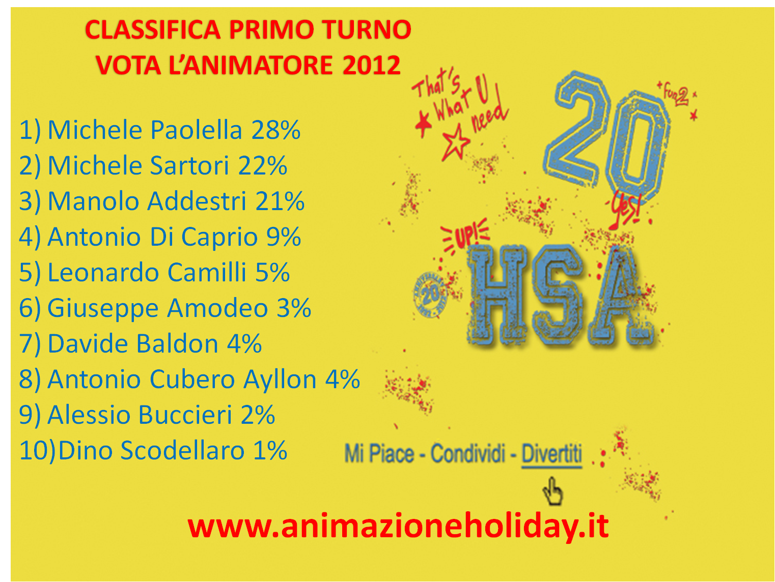 Classifica Primo Turno Vota L'animatore 2012